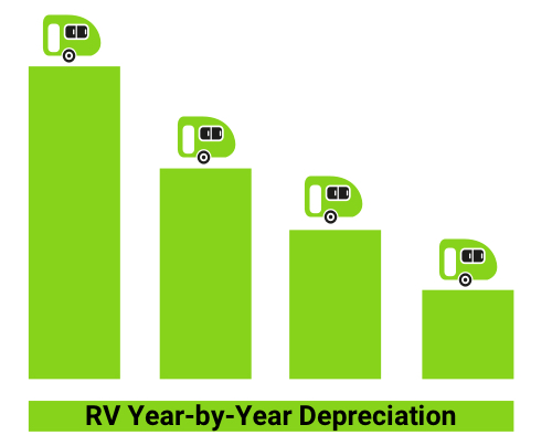 yearly rv depreciation