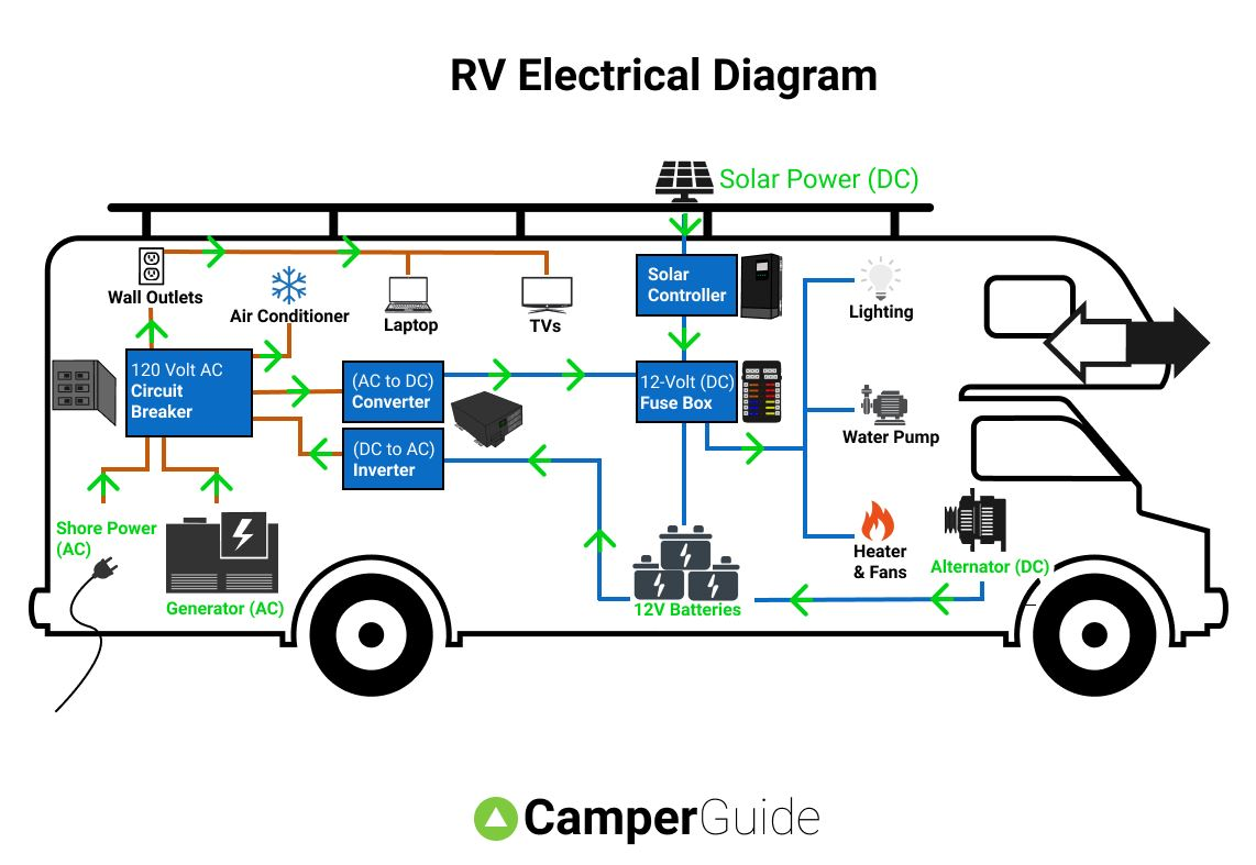 Simple Camper Wiring Diagram from camperguide.org