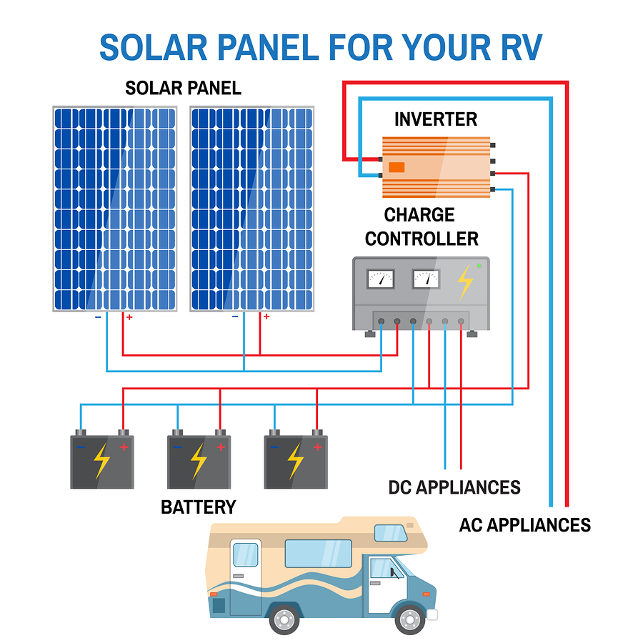 solar and rv appliance wiring